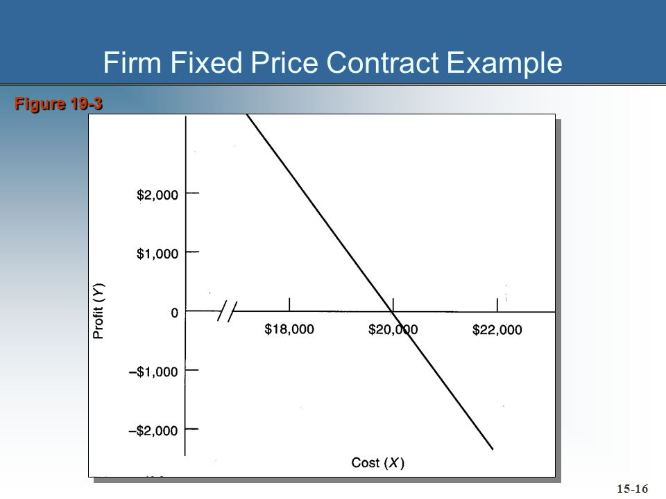 Firm Fixed Price Contract Example Figure 19-3 15-16