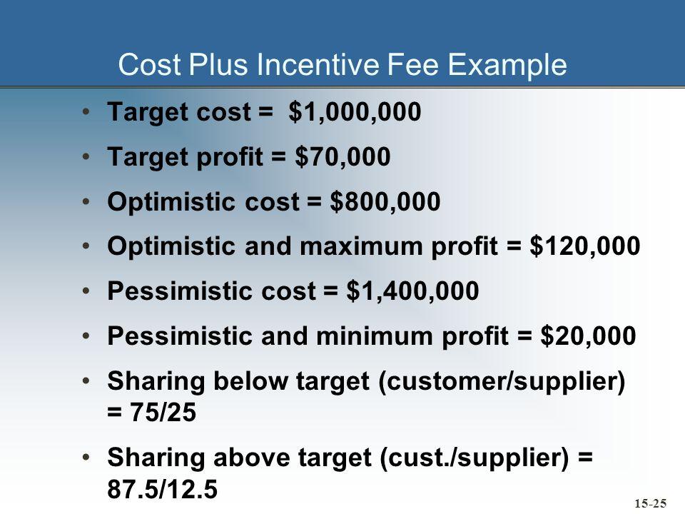 Cost Plus Incentive Fee Example Target cost = $1,000,000 Target profit = $70,000 Optimistic cost = $800,000 Optimistic and maximum profit = $120,000 P