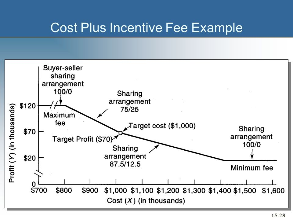 Cost Plus Incentive Fee Example 15-28