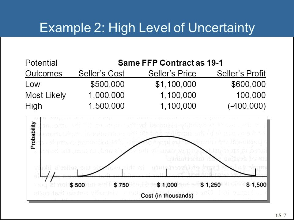 Example 2: High Level of Uncertainty Potential OutcomesSellers CostSellers PriceSellers Profit Low$500,000$1,100,000$600,000 Most Likely1,000,0001,100
