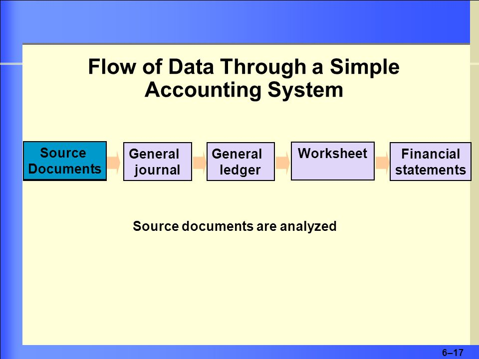 6–17 Flow of Data Through a Simple Accounting System Source Documents Source documents are analyzed General journal General ledger Worksheet Financial