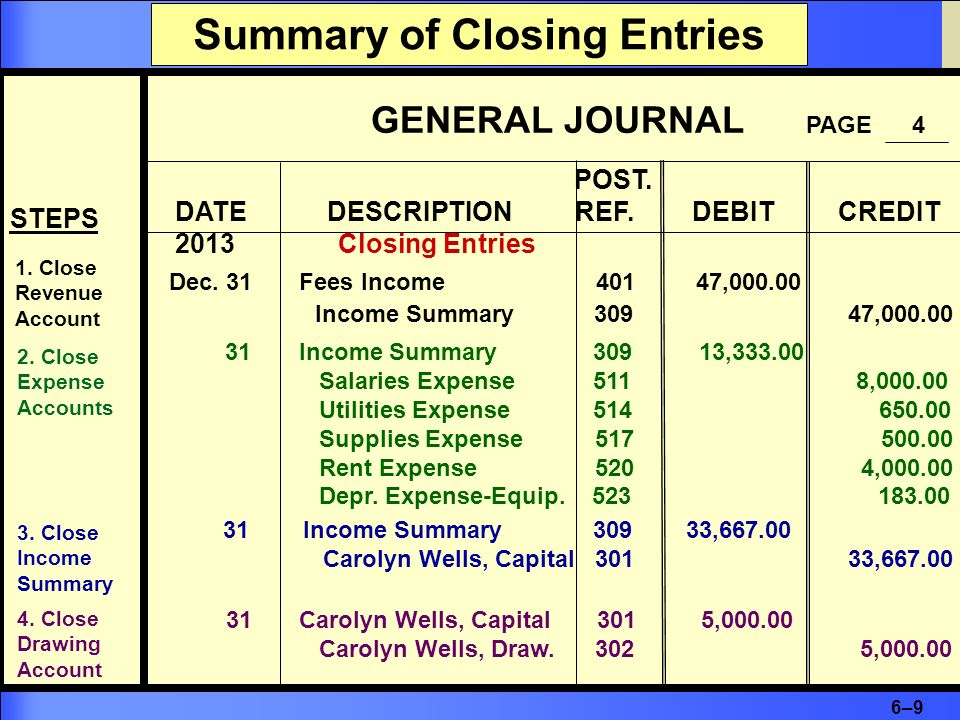 6–96–9 Summary of Closing Entries GENERAL JOURNAL PAGE 4 POST. DATE DESCRIPTION REF. DEBIT CREDIT 2013 Closing Entries Dec. 31 Fees Income 401 47,000.