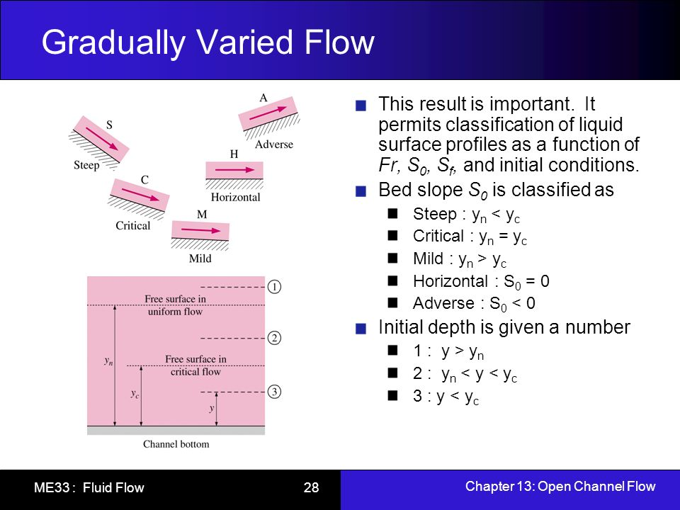 Chapter 13: Open Channel Flow ME33 : Fluid Flow 28 Gradually Varied Flow This result is important. It permits classification of liquid surface profile