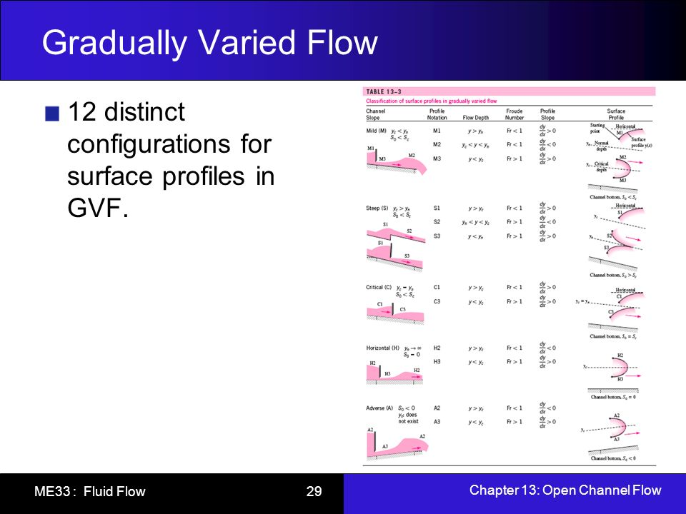 Chapter 13: Open Channel Flow ME33 : Fluid Flow 29 Gradually Varied Flow 12 distinct configurations for surface profiles in GVF.