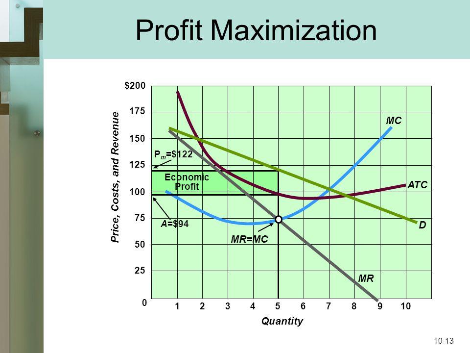 Profit Maximization 0 $200 175 150 125 25 100 75 50 Price, Costs, and Revenue 12345678910 Quantity D MR ATC MC MR=MC P m =$122 A=$94 Economic Profit 10-13