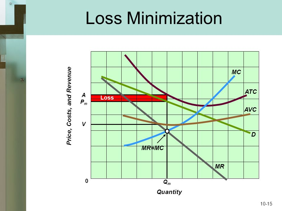 Loss Minimization 0 Price, Costs, and Revenue Quantity D MR ATC MC MR=MC Loss AVC PmPm QmQm V A 10-15