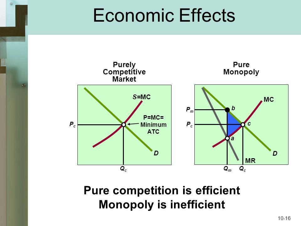 Economic Effects Purely Competitive Market Pure Monopoly D D S=MC MC P=MC= Minimum ATC MR PcPc QcQc PcPc PmPm QcQc QmQm Pure competition is efficient Monopoly is inefficient a b c 10-16