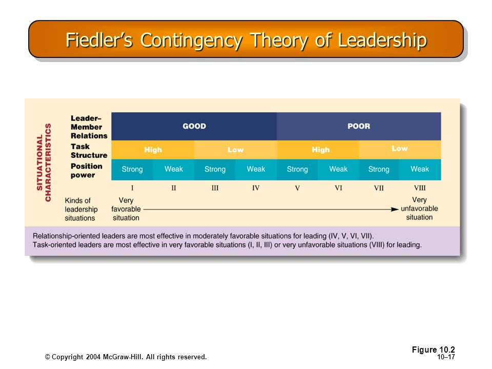 © Copyright 2004 McGraw-Hill. All rights reserved.10–17 Fiedlers Contingency Theory of Leadership Figure 10.2