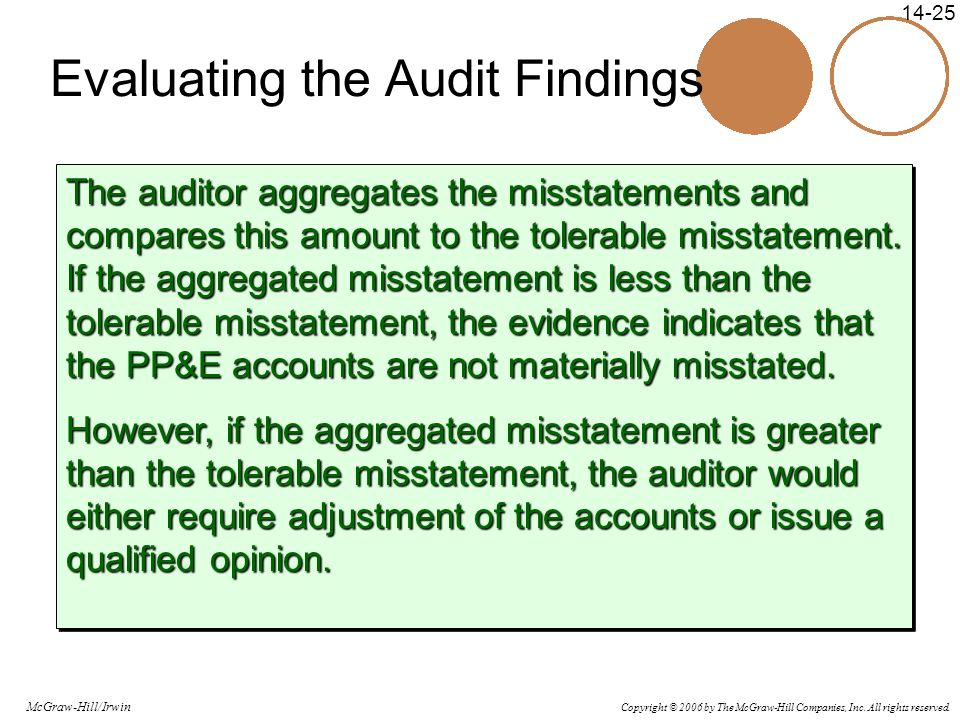 Copyright © 2006 by The McGraw-Hill Companies, Inc. All rights reserved. McGraw-Hill/Irwin 14-25 Evaluating the Audit Findings The auditor aggregates