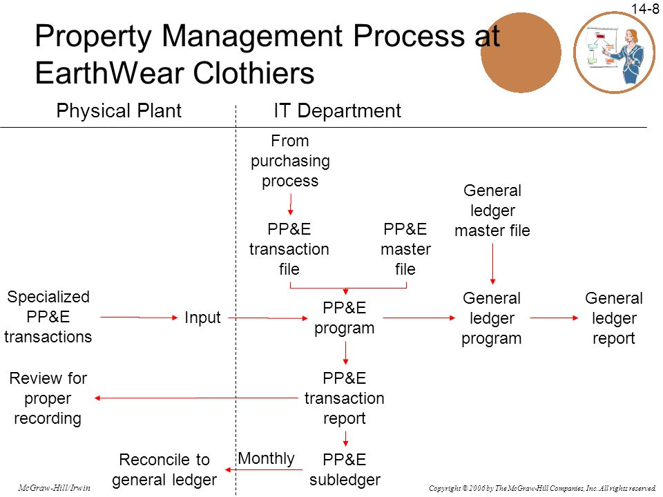 Copyright © 2006 by The McGraw-Hill Companies, Inc. All rights reserved. McGraw-Hill/Irwin 14-8 Property Management Process at EarthWear Clothiers Phy
