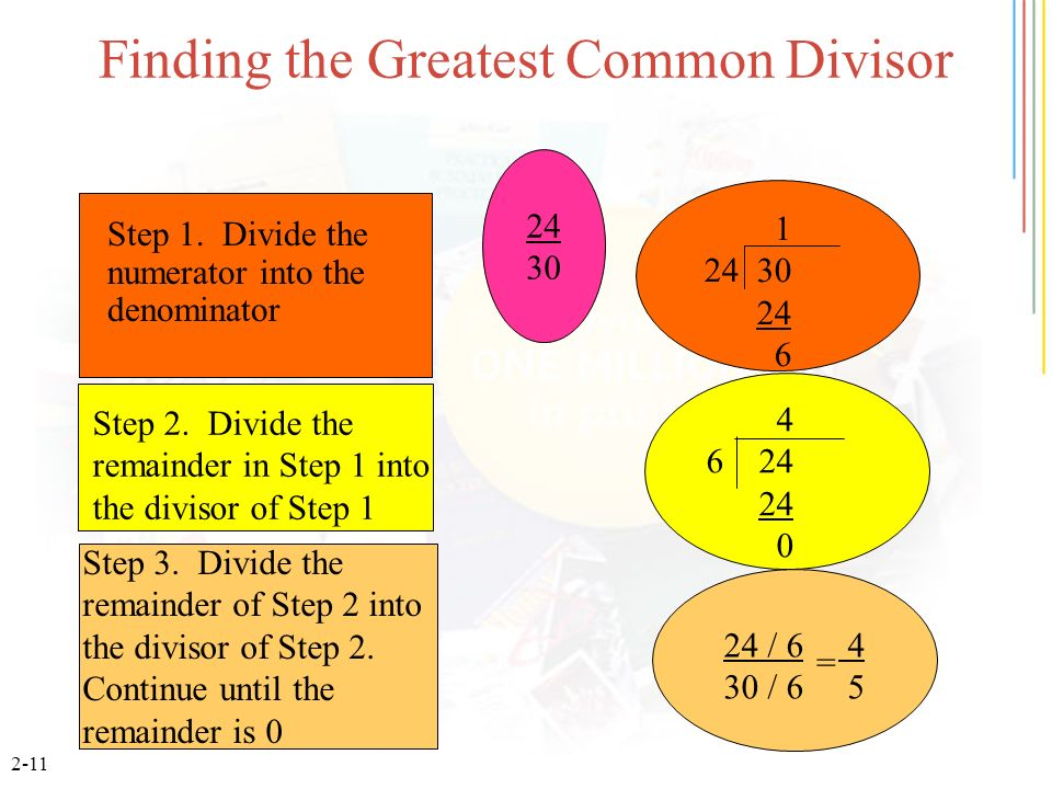 2-11 Finding the Greatest Common Divisor Step 1. Divide the numerator into the denominator 1 24 30 24 6 4 6 24 24 0 Step 2. Divide the remainder in St