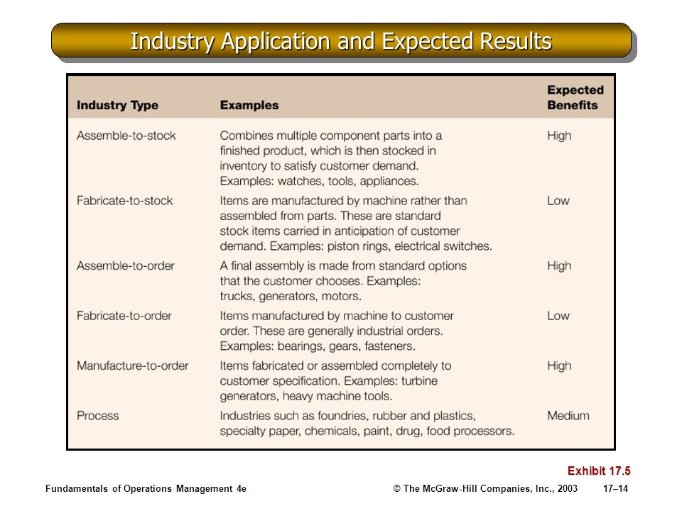 Fundamentals of Operations Management 4e© The McGraw-Hill Companies, Inc., 200317–14 Industry Application and Expected Results Exhibit 17.5