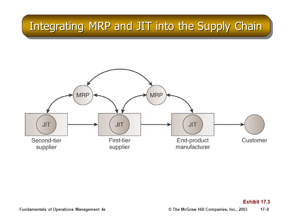Fundamentals of Operations Management 4e© The McGraw-Hill Companies, Inc., 200317–8 Integrating MRP and JIT into the Supply Chain Exhibit 17.3