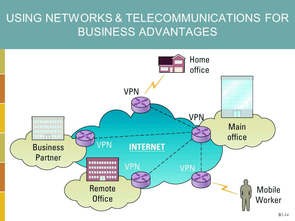 B5-14 USING NETWORKS & TELECOMMUNICATIONS FOR BUSINESS ADVANTAGES