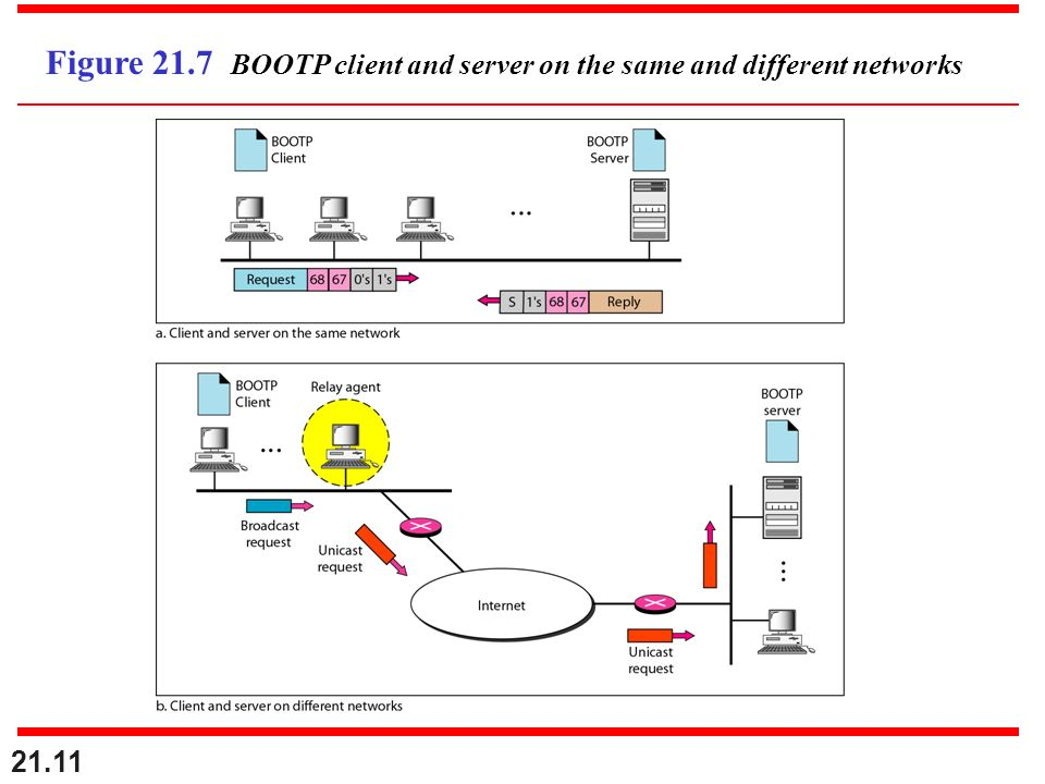 21.11 Figure 21.7 BOOTP client and server on the same and different networks