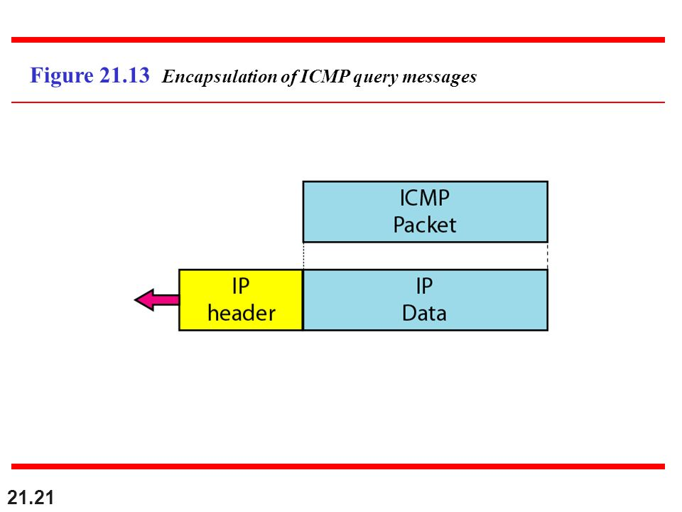 21.21 Figure 21.13 Encapsulation of ICMP query messages