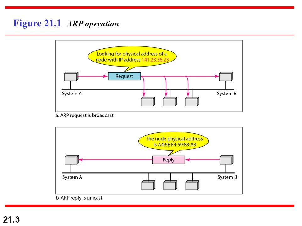 21.3 Figure 21.1 ARP operation