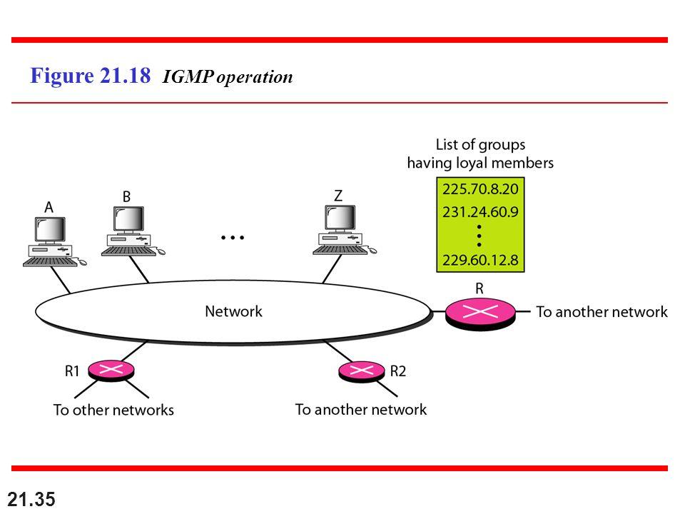 21.35 Figure 21.18 IGMP operation