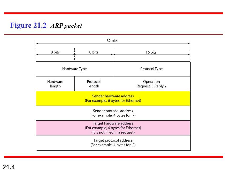 21.4 Figure 21.2 ARP packet