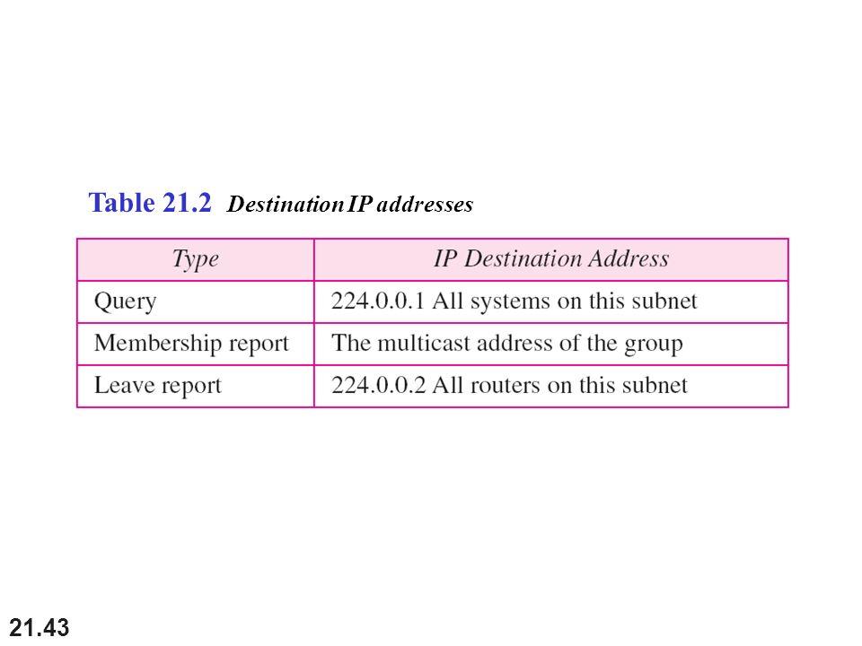 21.43 Table 21.2 Destination IP addresses