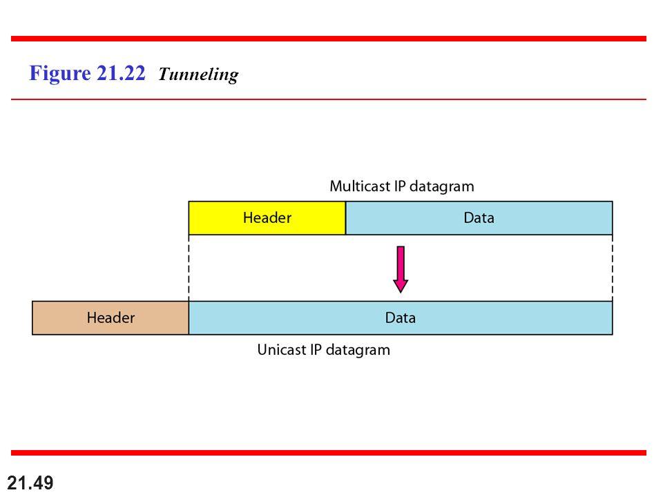 21.49 Figure 21.22 Tunneling