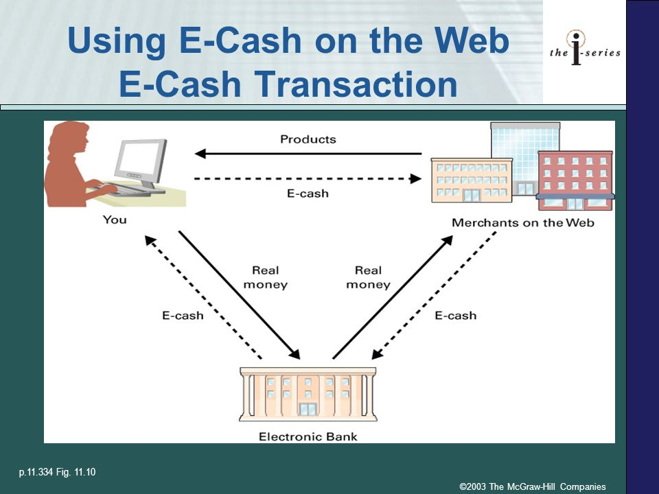 ©2003 The McGraw-Hill Companies Using E-Cash on the Web E-Cash Transaction p.11.334 Fig. 11.10