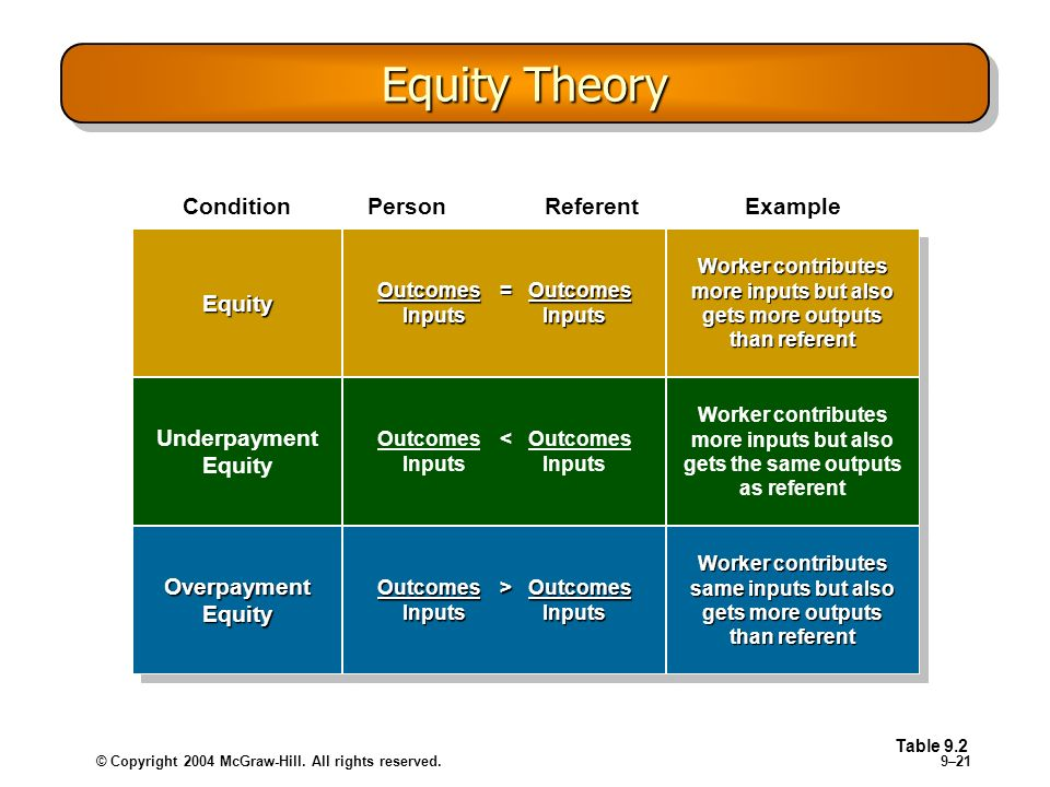 © Copyright 2004 McGraw-Hill. All rights reserved.9–21 Equity Theory Table 9.2 Condition Person ReferentExample EquityEquity Outcomes = Outcomes Input