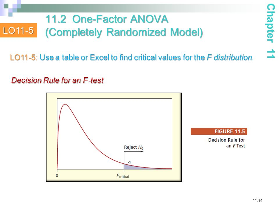 11-10 Decision Rule for an F-test Decision Rule for an F-test Chapter 11 11.2 One-Factor ANOVA (Completely Randomized Model) LO11-5 LO11-5: Use a tabl