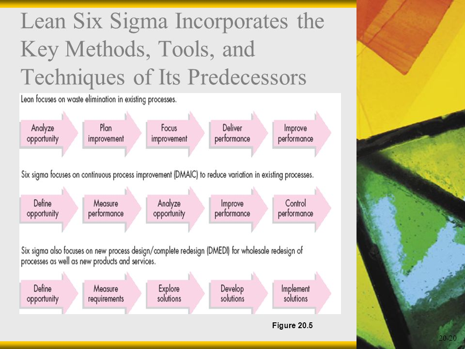 20-20 Lean Six Sigma Incorporates the Key Methods, Tools, and Techniques of Its Predecessors Figure 20.5