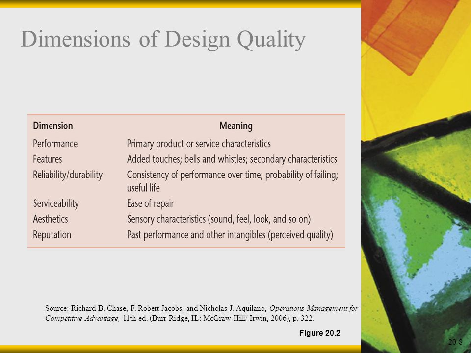 20-8 Dimensions of Design Quality Figure 20.2 Source: Richard B. Chase, F. Robert Jacobs, and Nicholas J. Aquilano, Operations Management for Competit