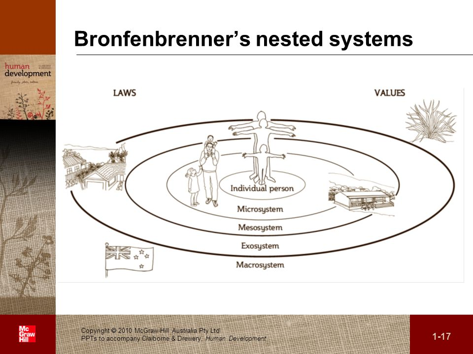 . Bronfenbrenners nested systems Copyright 2010 McGraw-Hill Australia Pty Ltd PPTs to accompany Claiborne & Drewery, Human Development 1-17