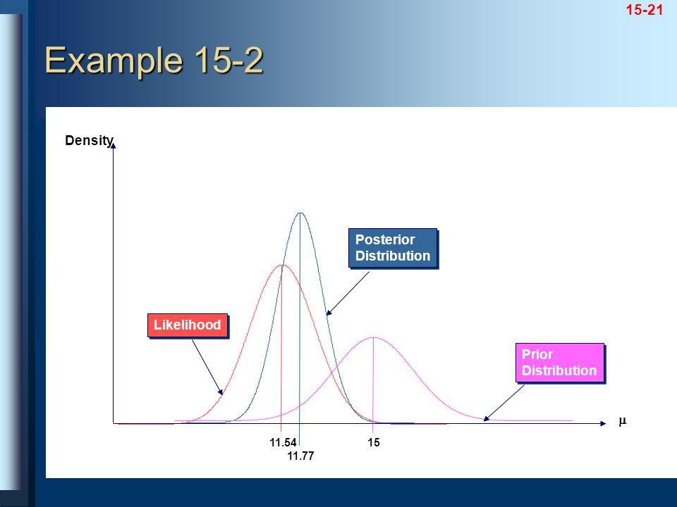 15-21 Likelihood 11.54 11.77 Posterior Distribution Posterior Distribution Prior Distribution Prior Distribution 15 Density Example 15-2