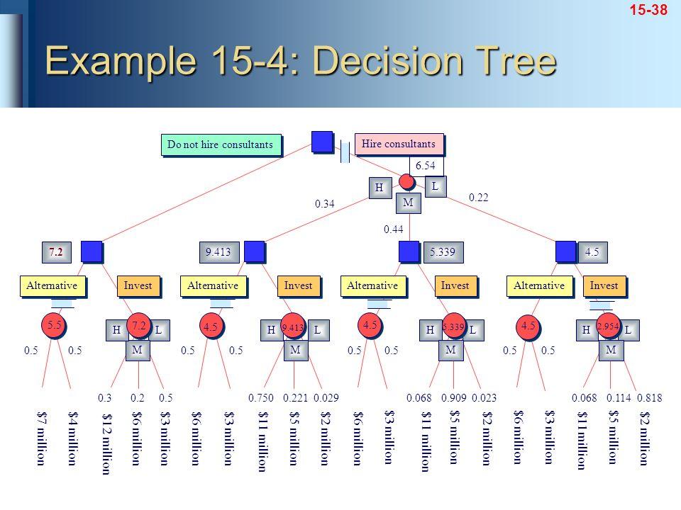 15-38 Example 15-4: Decision Tree