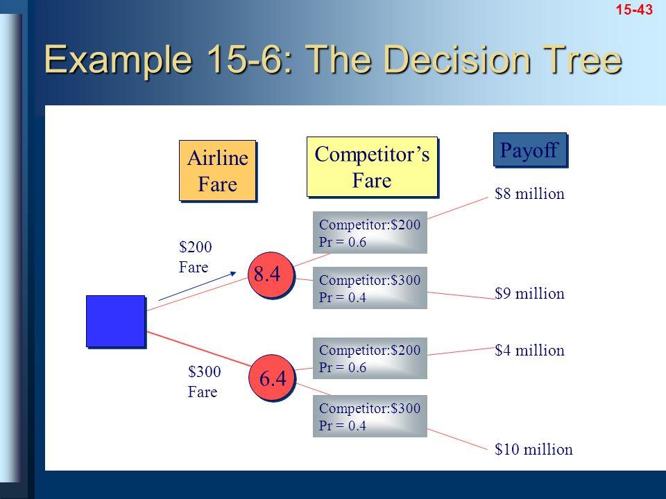 15-43 $200 Fare $300 Fare Competitor:$200 Pr = 0.6 Competitor:$300 Pr = 0.4 Competitor:$300 Pr = 0.4 Competitor:$200 Pr = 0.6 $8 million $10 million $