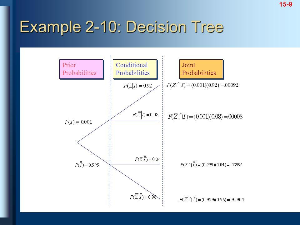15-9 Prior Probabilities Prior Probabilities Conditional Probabilities Conditional Probabilities Joint Probabilities Joint Probabilities Example 2-10:
