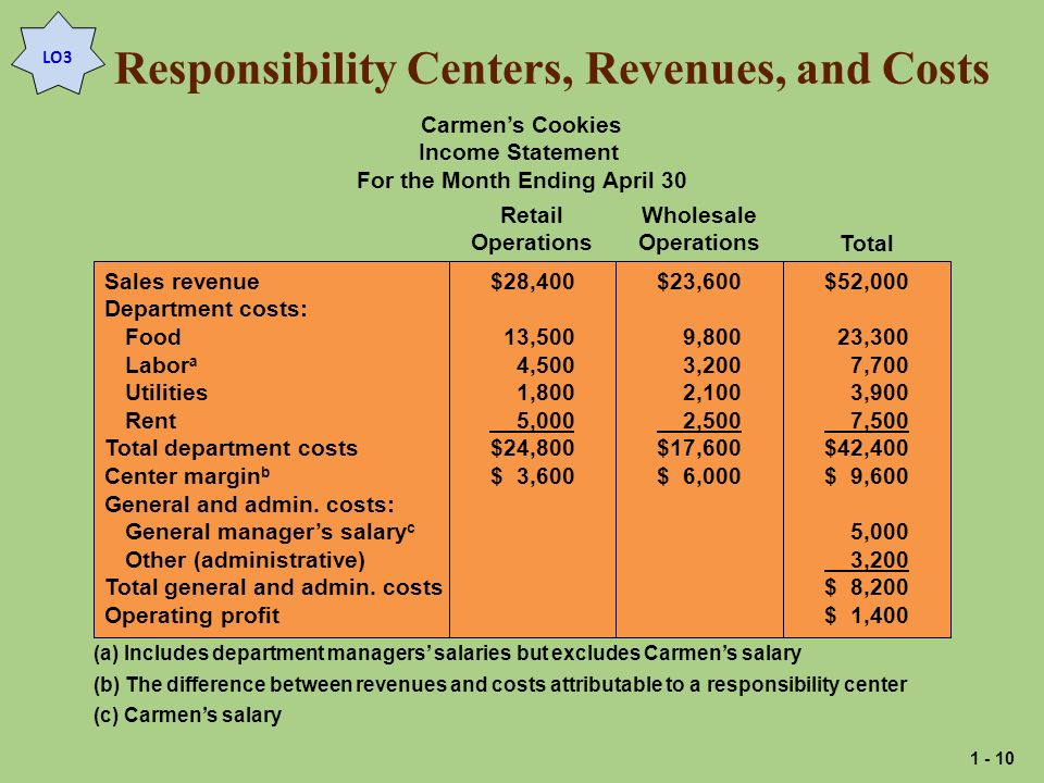 Responsibility Centers, Revenues, and Costs Carmens Cookies Income Statement For the Month Ending April 30 Sales revenue Department costs: Food Labor