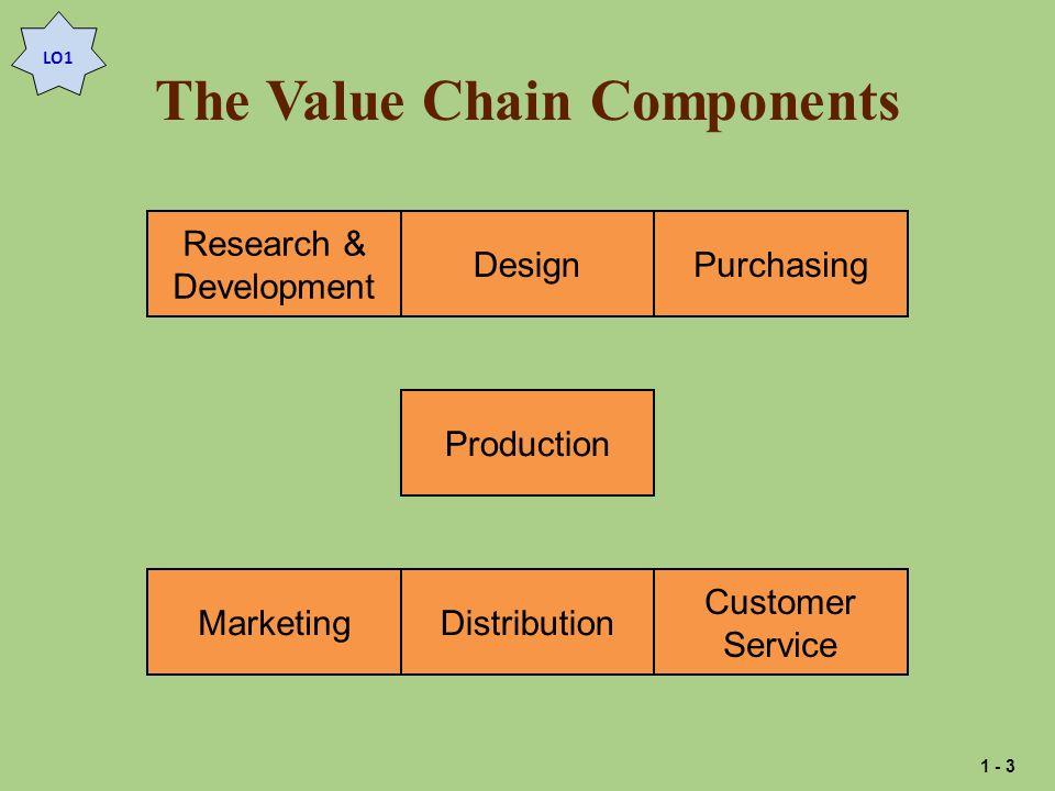 The Value Chain Components Research & Development DesignPurchasingMarketingDistribution Customer Service Production LO1 1 - 3