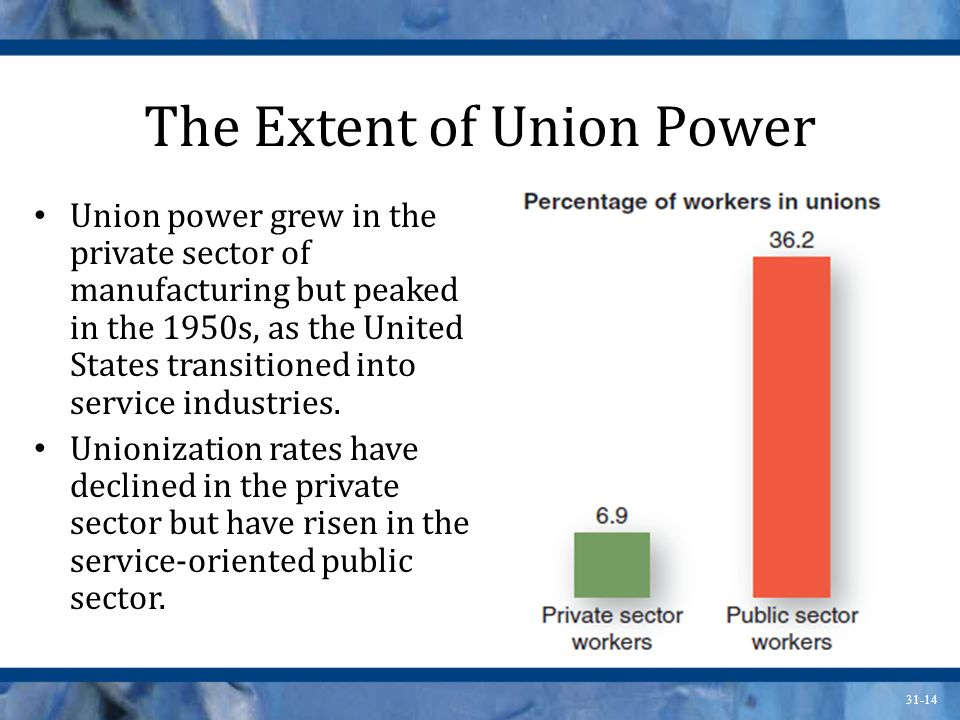 31-14 The Extent of Union Power Union power grew in the private sector of manufacturing but peaked in the 1950s, as the United States transitioned into service industries.