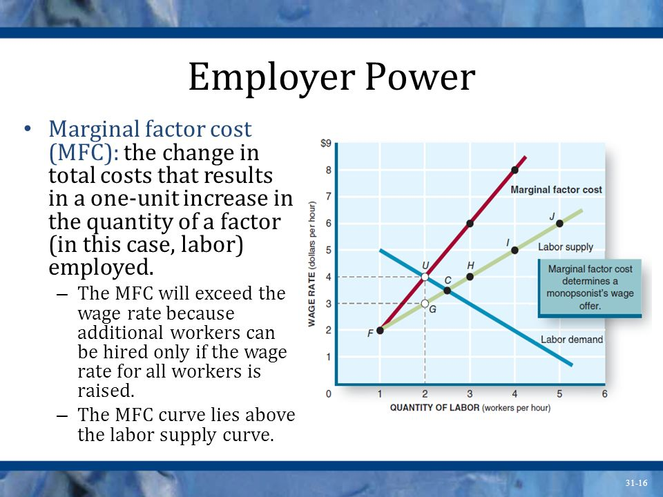 31-16 Employer Power Marginal factor cost (MFC): the change in total costs that results in a one-unit increase in the quantity of a factor (in this ca
