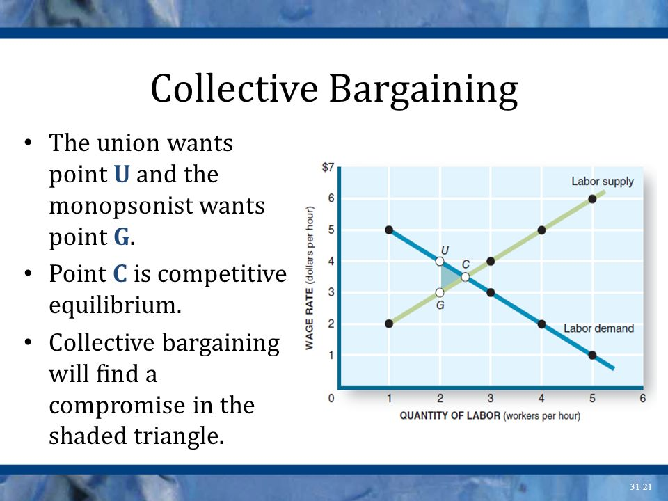 31-21 Collective Bargaining The union wants point U and the monopsonist wants point G. Point C is competitive equilibrium. Collective bargaining will