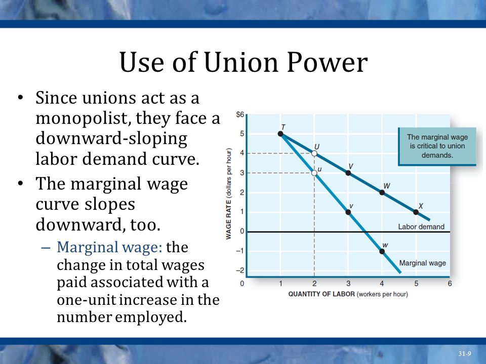 31-9 Use of Union Power Since unions act as a monopolist, they face a downward-sloping labor demand curve.