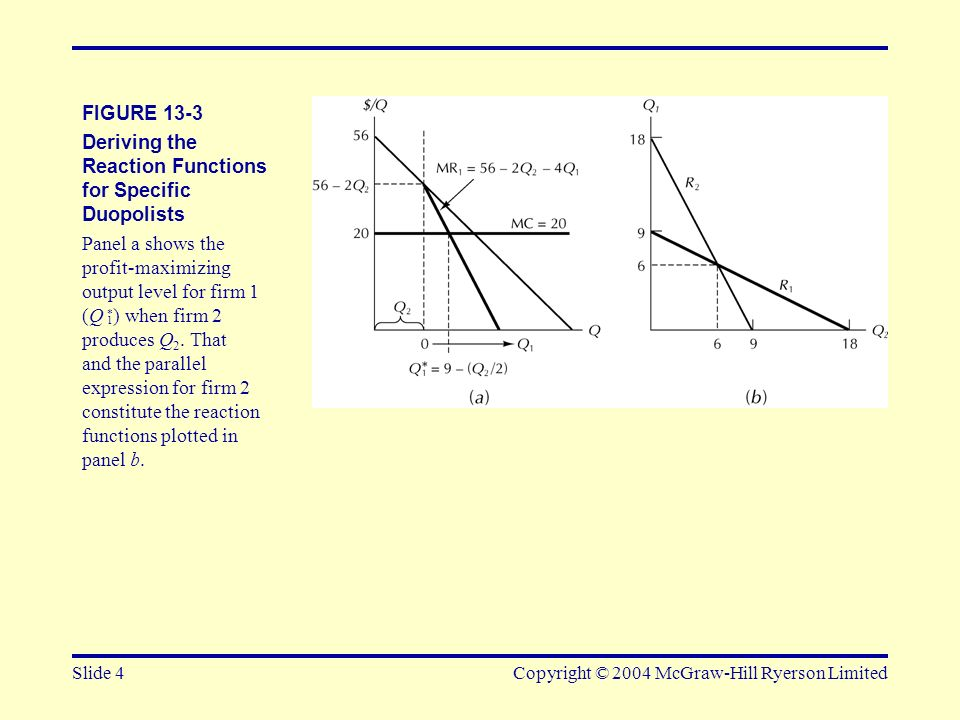 Slide 4Copyright © 2004 McGraw-Hill Ryerson Limited FIGURE 13-3 Deriving the Reaction Functions for Specific Duopolists Panel a shows the profit-maxim