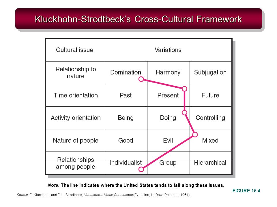 Kluckhohn-Strodtbecks Cross-Cultural Framework FIGURE 15.4 Note: The line indicates where the United States tends to fall along these issues.