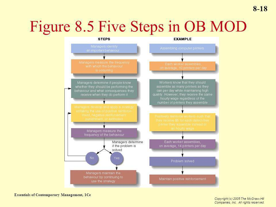 Essentials of Contemporary Management, 1Ce Copyright (c) 2005 The McGraw-Hill Companies, Inc. All rights reserved. 8-18 Figure 8.5 Five Steps in OB MO