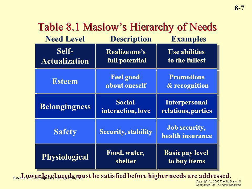 Essentials of Contemporary Management, 1Ce Copyright (c) 2005 The McGraw-Hill Companies, Inc. All rights reserved. 8-7 Table 8.1 Maslows Hierarchy of
