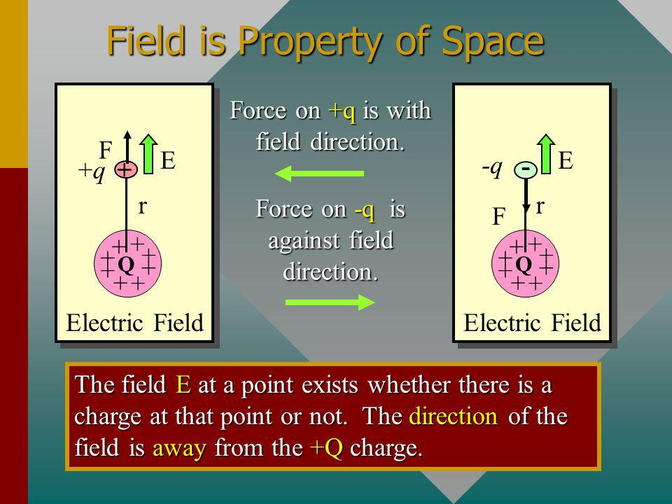 The Electric Field 1. Now, consider point P a distance r from +Q. 2. An electric field E exists at P if a test charge +q has a force F at that point.