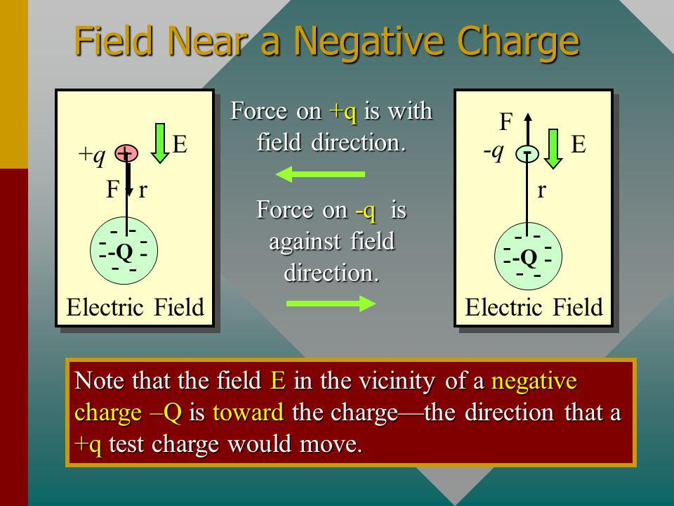 Field is Property of Space E Electric Field + + + + + + + + Q. r The field E at a point exists whether there is a charge at that point or not. The dir