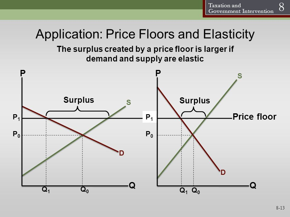 Taxation and Government Intervention 8 Application: Price Floors and Elasticity S D P Q P0P0 P1P1 S D P Q P0P0 Q0Q0 Q1Q1 The surplus created by a pric