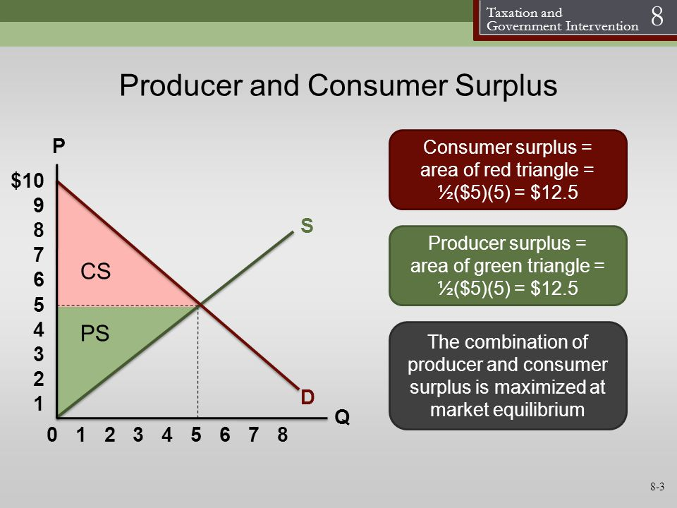 Taxation and Government Intervention 8 S D P Q Consumer surplus = area of red triangle = ½($5)(5) = $12.5 Producer surplus = area of green triangle =
