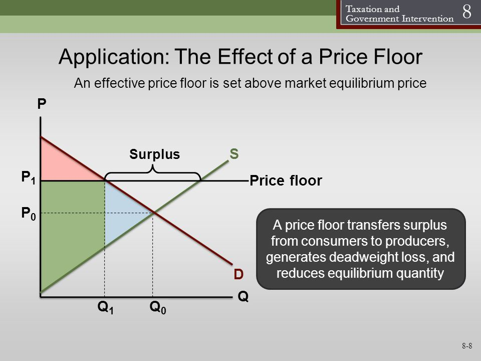 Taxation and Government Intervention 8 S D P Q Application: The Effect of a Price Floor P0P0 Q0Q0 A price floor transfers surplus from consumers to pr